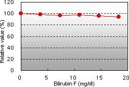 Bilirubin F interference