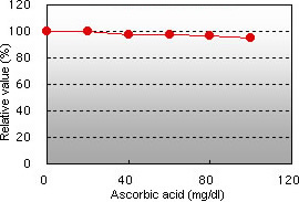 Ascorbic acid interference