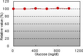 Glucose interference