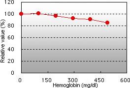 Hemoglobin interference
