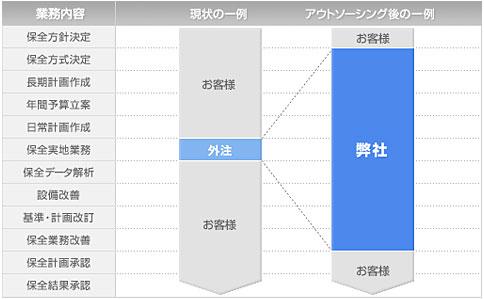 【(兵庫/尼崎)ハードウェア設計職/業績好調/遊戯機器・民生