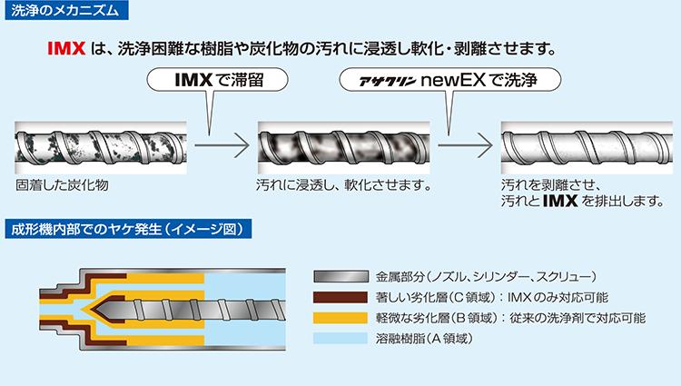 IMX效果的结构