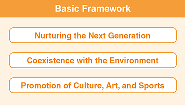 Basic Framework. Nurturing the Next Generation. Coexistence with the Environment. Promotion of Culture, Art, and Sports.