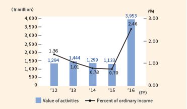 FY2010 Percent of ordinary income:0.85% Value of activities:1,003million FY2011 Percent of ordinary income:1.17% Value of activities:1,258million FY2012 Percent of ordinary income:1.36% Value of activities:1,294million FY2013 Percent of ordinary income:1.01% Value of activities:1,444million FY2014 Percent of ordinary income:0.78% Value of activities:1,299million