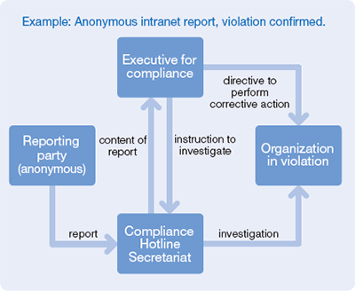 Compliance Hotline Flow