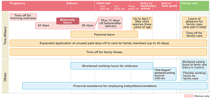 Main provisions to support balance in work and family life