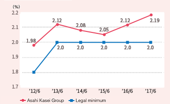 Rate of employment of disabled persons at applicable Group companies*