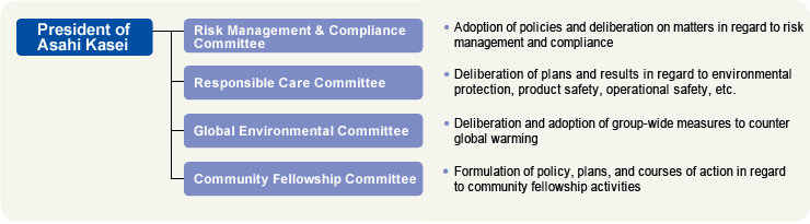 Framework for CSR advancement (as of September 1, 2018)