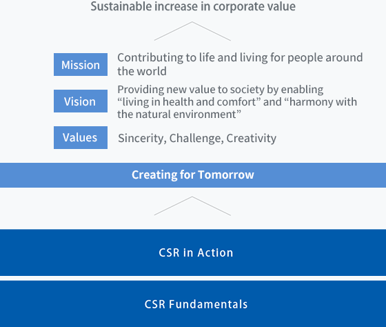 "CSR in Action CSR Fundamentals > Creating for Tomorrow [Mission]Contributing to life and living for people around the world [Vision]Providing new value to society by enabling ""living in health and comfort"" and ""harmony with the natural environment"" [Values]Sincerity, Challenge, Creativity > Sustainable increase in corporate value"