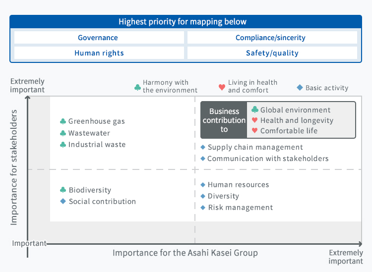 Highest priority for mapping below| Governance|Human rights|Compliance/sincerity|Safety/quality Importance for stakeholders[Extremely important] Importance for the Asahi Kasei Group[Important] Greenhouse gas(Harmony with the environment) Wastewater(Harmony with the environment) Industrial waste(Harmony with the environment) Importance for stakeholders[Extremely important] Importance for the Asahi Kasei Group[Extremely important] Global environment(Harmony with the environment, Business contribution to) Health and longevity(Living in health and comfort, Business contribution to)Comfortable life(Living in health and comfort, Business contribution to) Supply chain management(Basic activity) Communication with stakeholders(Basic activity) Importance for stakeholders[Important] Importance for the Asahi Kasei Group[Important] Biodiversity(Harmony with the environment) Social contribution(Basic activity) Importance for stakeholders[Important] Importance for the Asahi Kasei Group[Extremely important] Human resources(Basic activity) Diversity(Basic activity) Risk management(Basic activity)