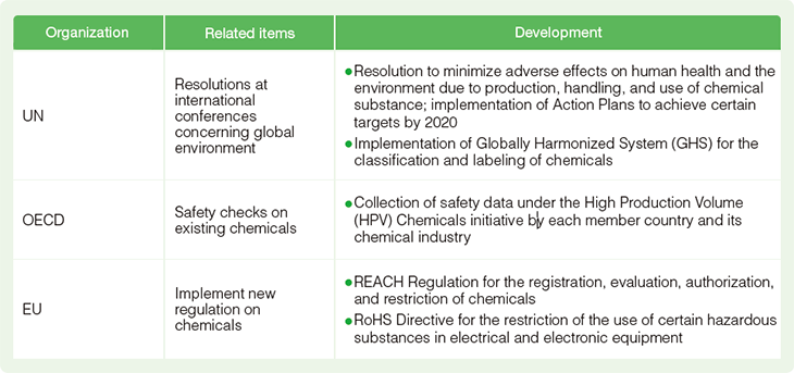 Developments in management of chemical substances