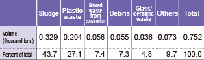 FY 2016 off-site final disposal by category of waste*