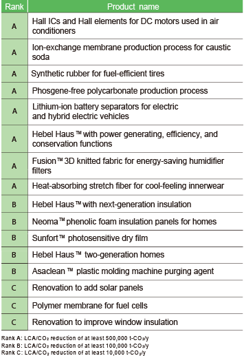 List of global warming conscious products