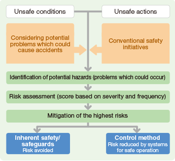 Schematic image for prevention of workplace accidents