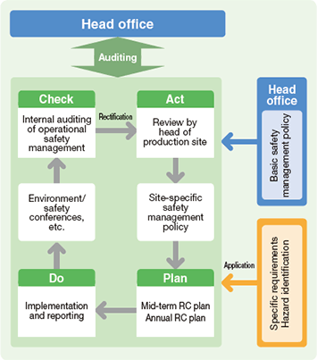Operational safety management system at Asahi Kasei Chemicals
