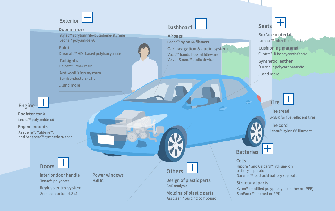 Automobile   Products and Technologies in Everyday Life