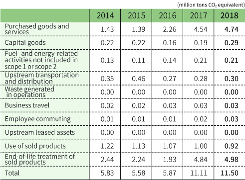 Scope 3 emissions by fiscal year