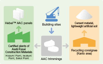 Recycle flow for trimmings of Hebel™ AAC panels