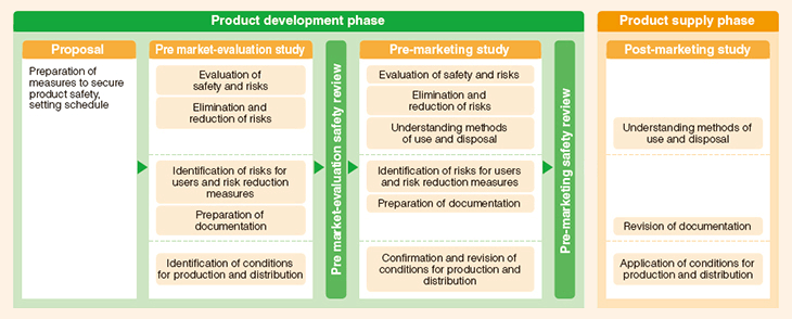 Flow of product safety measures