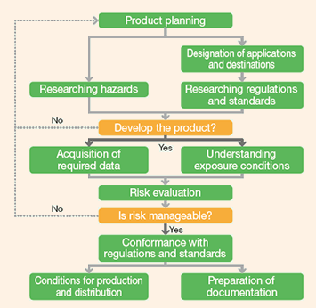 Product safety procedure for chemicals