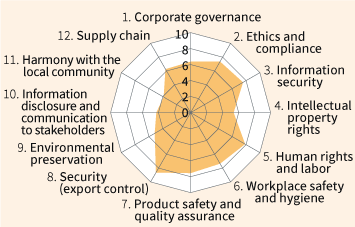 1. Corporate governance 6.4  2. Ethics and compliance 7.4  3. Information security 7.6  4. Intellectual property rights 5.4  5. Human rights and labor 7.9  6. Workplace safety and hygiene 7.4  7. Product safety and quality assurance 7.6  8. Security (export control) 8.7  9. Environmental preservation  5.2  10. Information disclosure and communication to stakeholders 4.3  11. Harmony with the local community 3.9  12. Supply chain 6.3