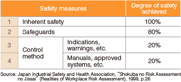 Formulation of safety measures