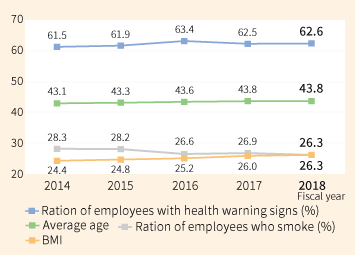 Ratio of employees with health warning signs