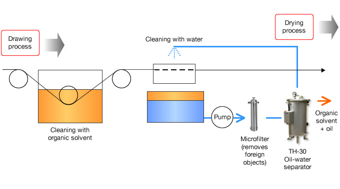15 Cleaning of electrical wiring (drawing process)|Customer ... on oil and gas gathering diagram, oil water seporator diagram, drilling mud diagram, bioremediation diagram, pressure vessel diagram, oil water tank, oil power plant diagram, oil water seperator diagram, centrifuge diagram, gas processing plant diagram, filter diagram, oilfield battery diagram, oil separator design, oil heating system diagram, condensate drain diagram, water well parts diagram, water softener diagram, gas well diagram, oil well separator,