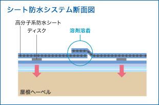 シート防水システム断面図