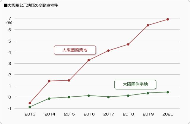 2020年「公示地価」と新型コロナウイルスの影響