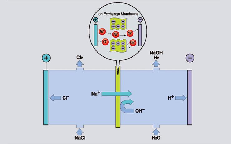 日本旭化成株式会社_离子交换膜Aciplex™ | 离子交换膜法食盐电解工艺 | 旭化成株式会社