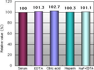 抗凝剂/糖酵解抑制剂的干扰