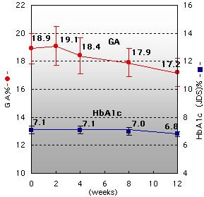 SU +α-GI治疗期间糖化白蛋白(GA)和糖化血红蛋白(HbA1c)值的变化